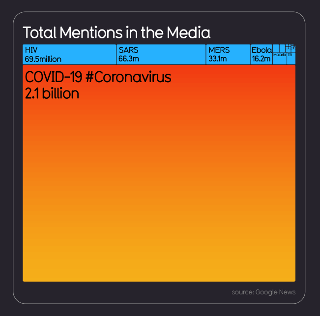 Covid-19 Media mentions